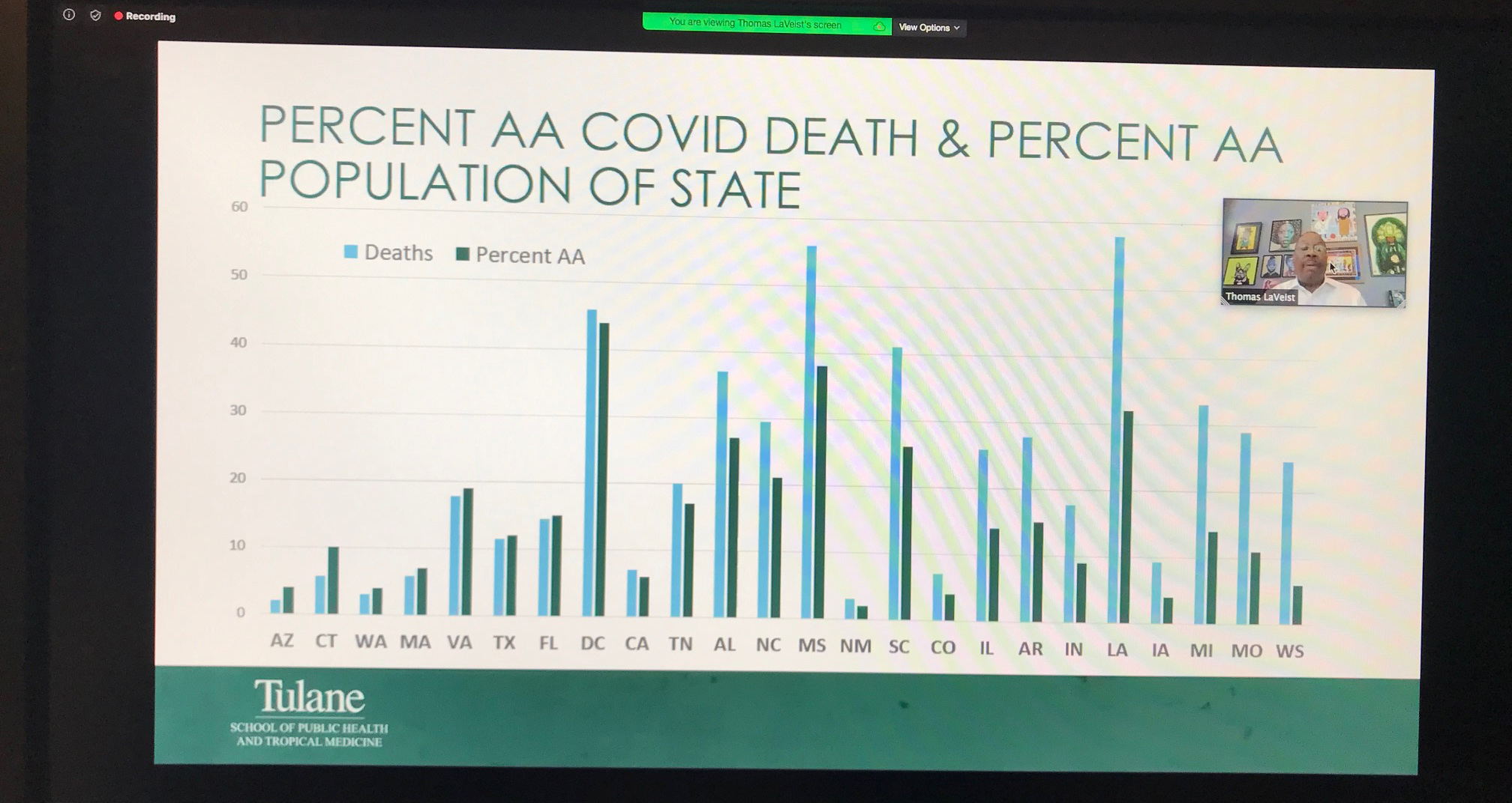 Chart of black deaths from COVID-19 compared to state populations
