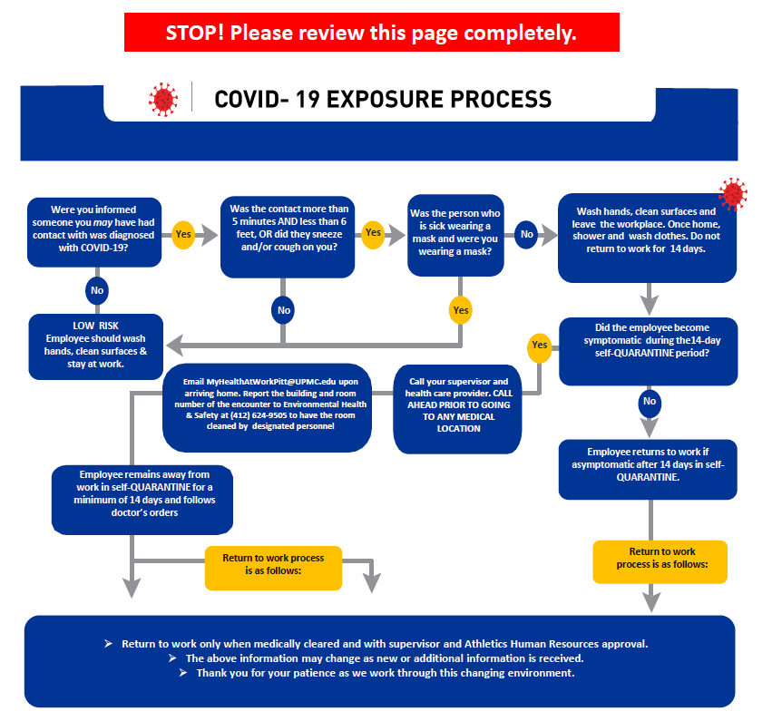 Chart on what to do if you suspect exposure to COVID-19